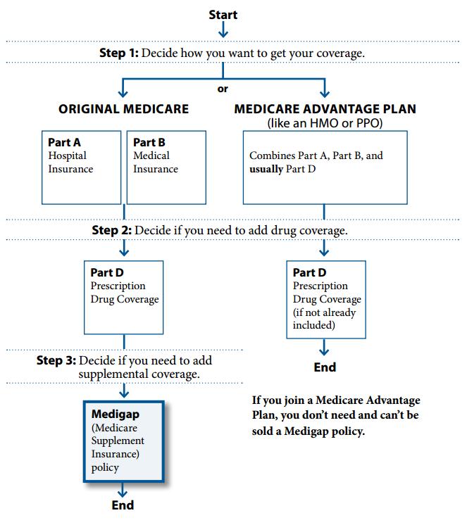 original-medicare-vs.-medicare-advantage
